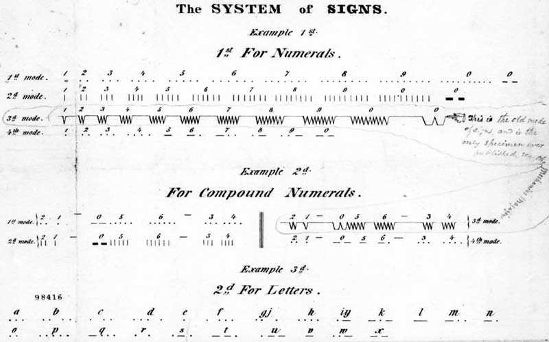 morse-code-system-of-signs-utilized-in-communicating-on-a-telegraph